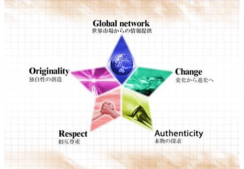 Global network 世界市場からの情報提供Originality 独自性の創造 Change 変化から進化へ Respect 相互尊重 Authenticity 本物の探求