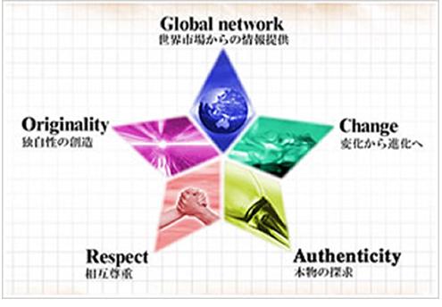 Global network 世界市場からの情報提供 Originality 独自性の創造 Change 変化から進化へ Respect 相互尊重 Authenticity 本物の探求